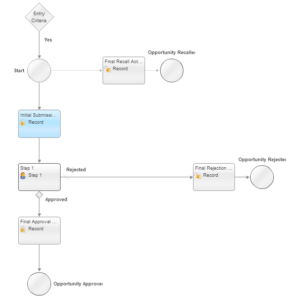 salesforce.com create approver workflows automtically