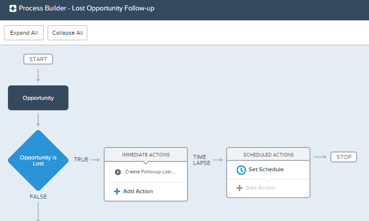 salesforce process builder to create tasks.png